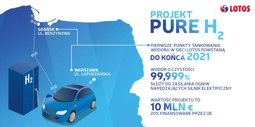 Projekt Pure H2