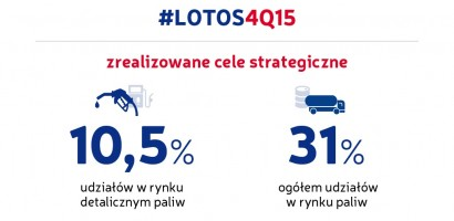 LOTOS maintains sound financial standing and delivers on strategic targets