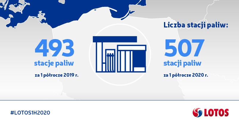 Grafika liczba stacji