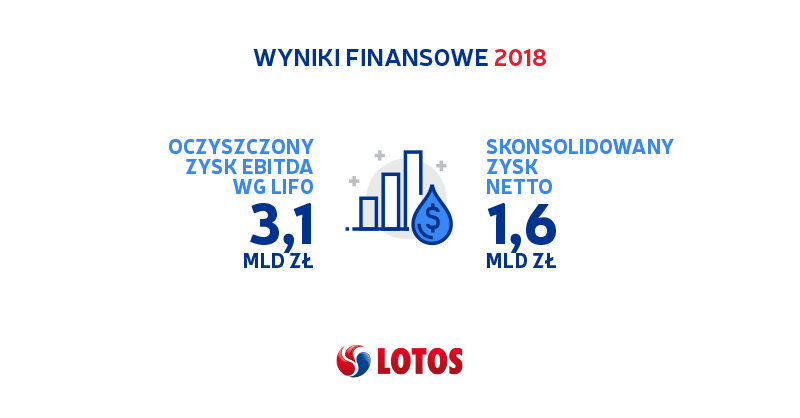 Wyniki finansowe LOTOS 2018 1