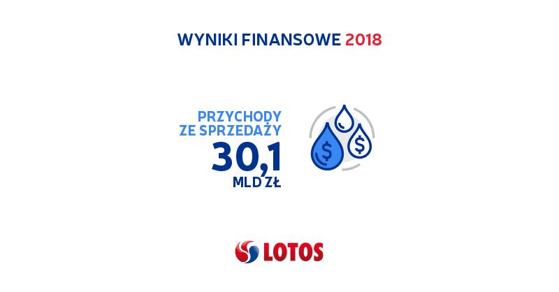 Wyniki finansowe LOTOS 2018 2