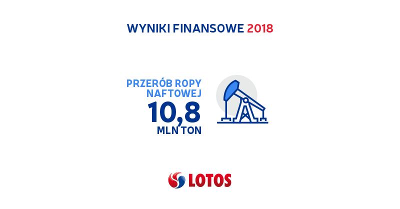Wyniki finansowe LOTOS 2018 3
