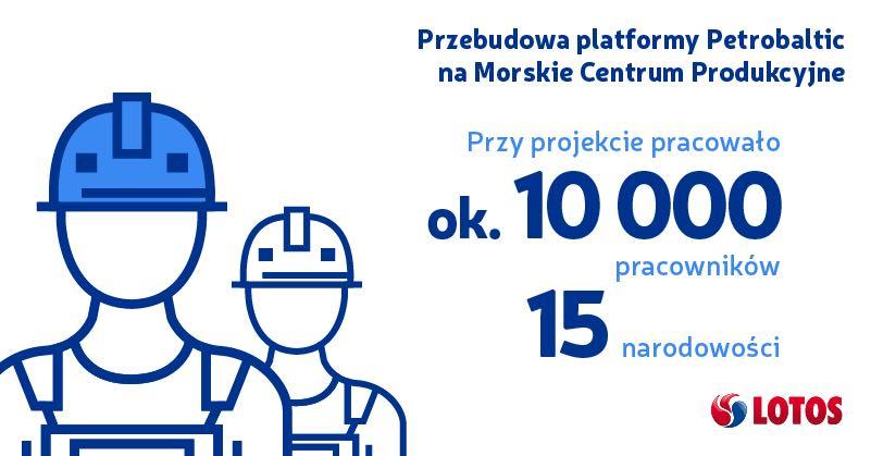 Platforma_grafika1
