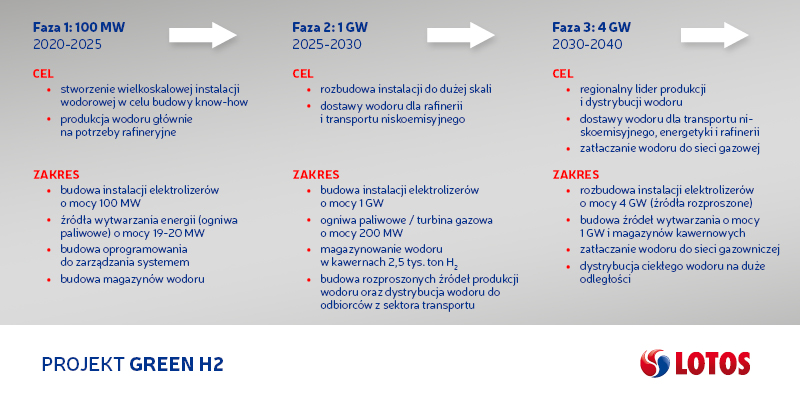 Green H2 LOTOS grafika informacyjna (1).jpg